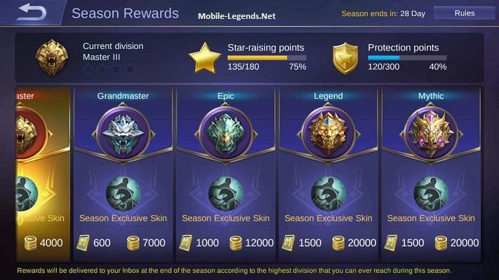 Season 7 Ranked Rewards And Rules 2019 - Mobile Legends